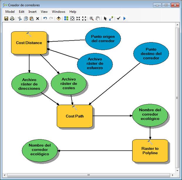 ModelBuilder y optimizacion de geoprocesos