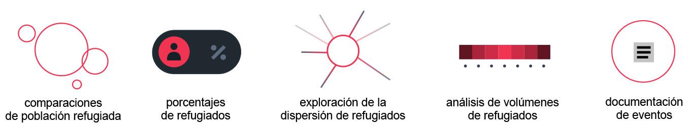 Herramientas de visor cartografico de Refugiados