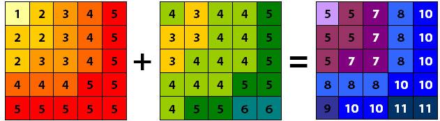 Algebra de mapas en los análisis multicriterio