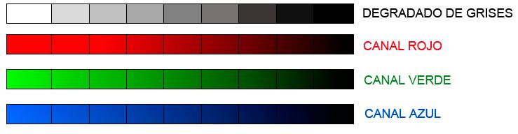 Cómo interpretar una imagen satélite a falso color con niveles digitales de color