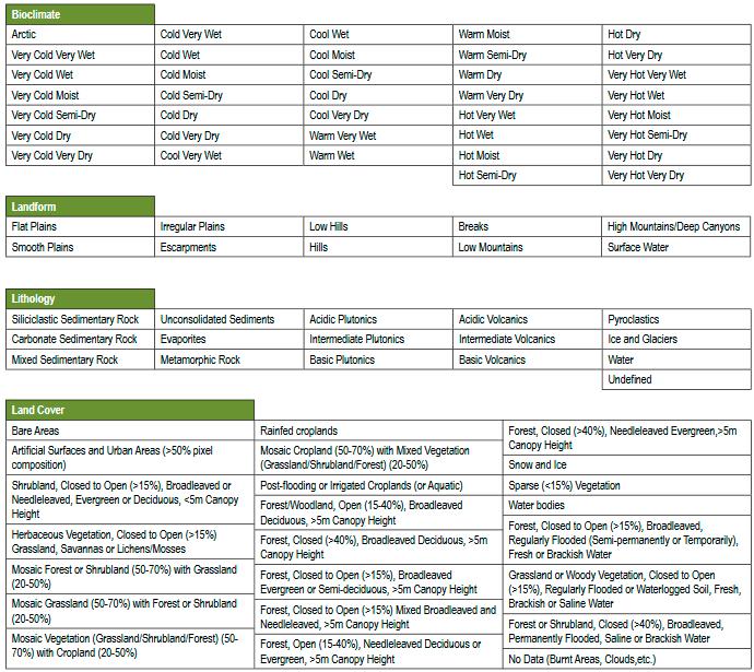 Metodología de clasificación de unidades ecológicas terrestres