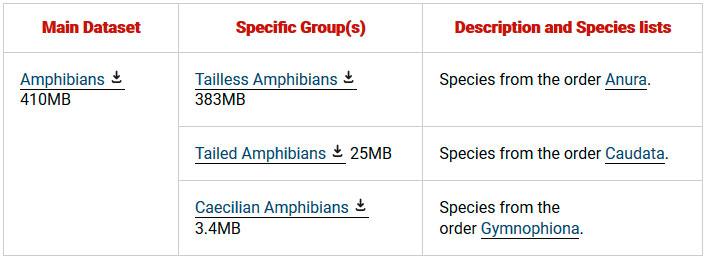 Cartografía de distribución de anfibios y reptiles de la UICN