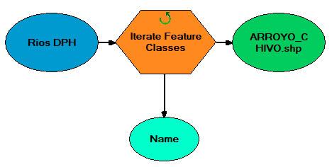 Iteraciones en model builder de ArcGIS