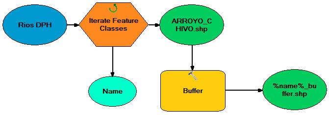 Iteraciones en model builder %name%
