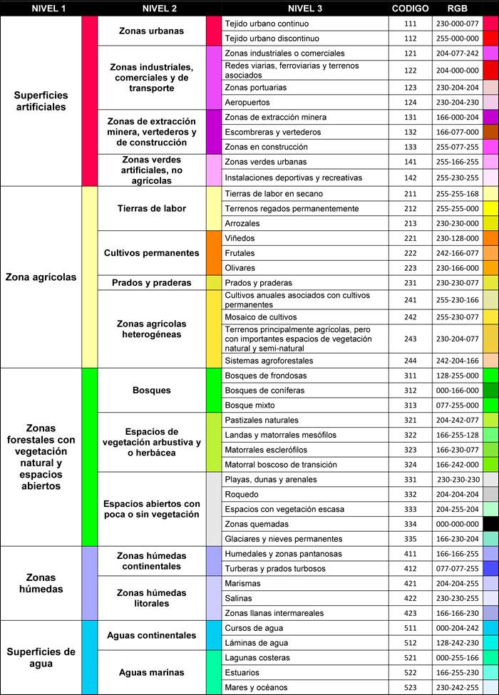 Codigos de color RGB para Corine Land Cover