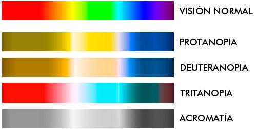 Visiones de colore de daltónicos