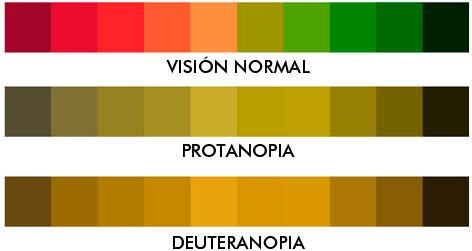 Protanopia y deuteranopia