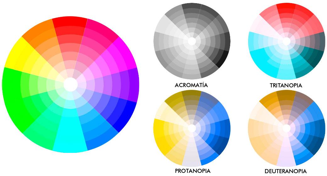 Simbología GIS adaptada para daltónicos