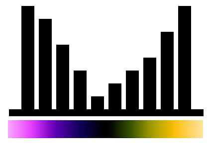 Histogramas y simbología de colores