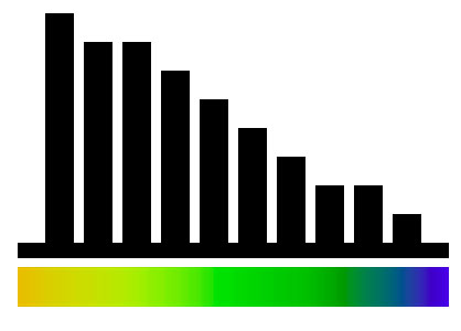 Histogramas y simbología de color