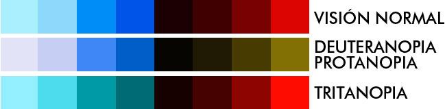 Tipos de daltonismo y simbología en mapas