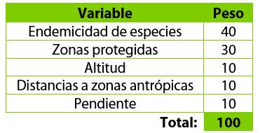 Pesos de variables ambientales cartográficas