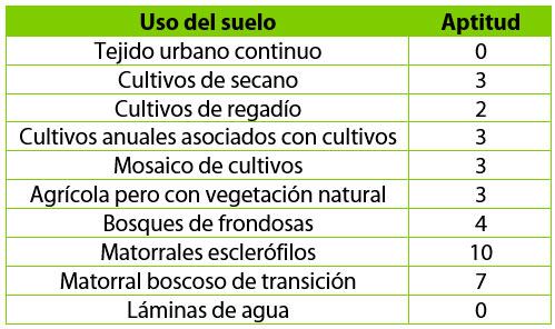 Valores de aptitud territorial ambiental en SIG para análisis de conservación