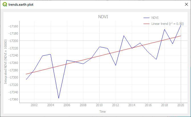 Graficas de series temporales con datos satélite