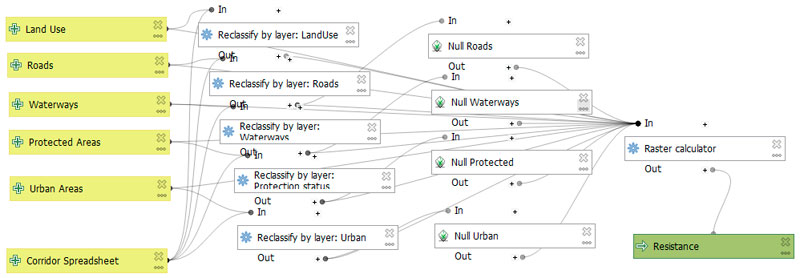 Modelo de flujo en herramienta QGIS para conectividad ecológica